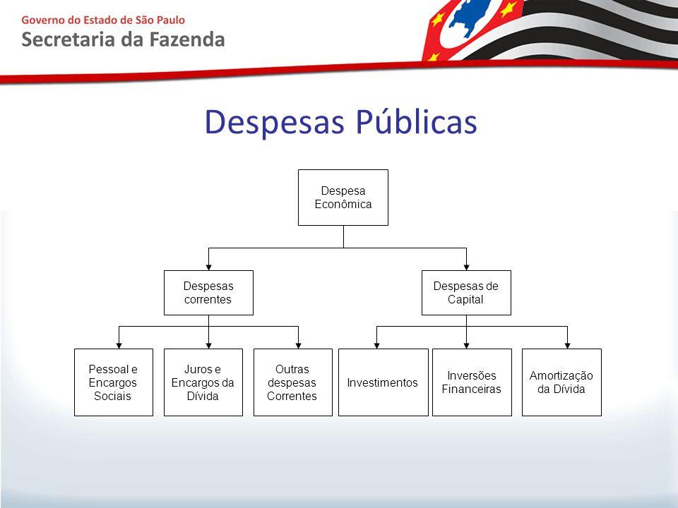 Despesas Públicas Despesa Econômica Despesas correntes Despesas de Capital Pessoal e Encargos Sociais Juros e Encargos da Dívida Outras despesas Corre