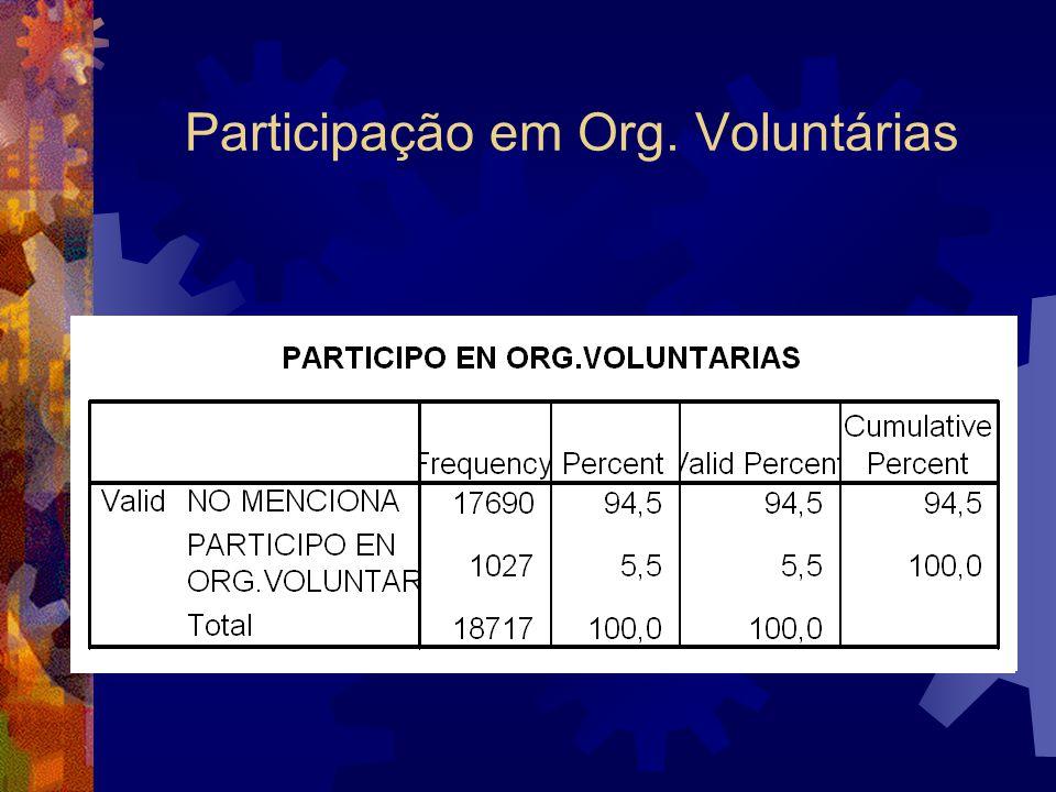 Participação em Org. Voluntárias