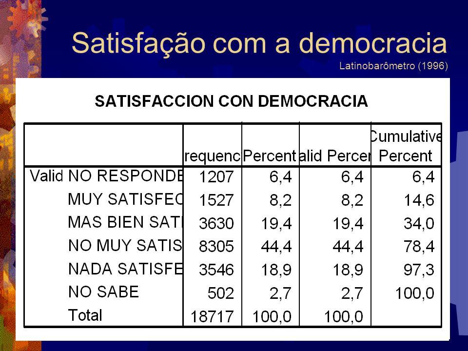 Satisfação com a democracia Latinobarômetro (1996)