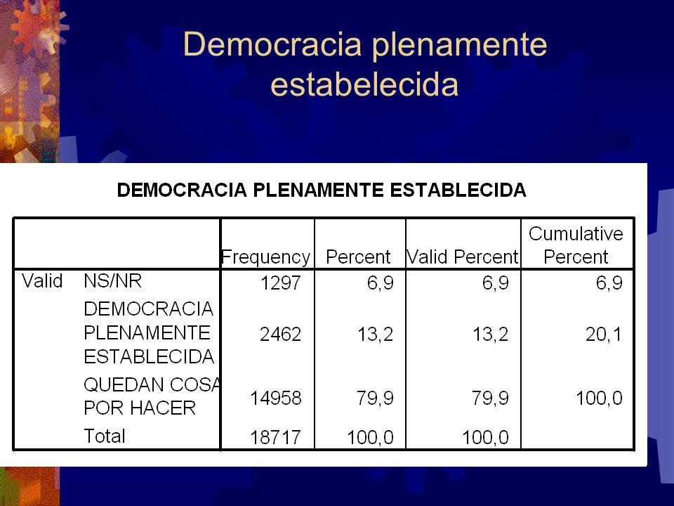Democracia plenamente estabelecida