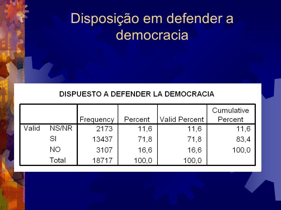 Disposição em defender a democracia