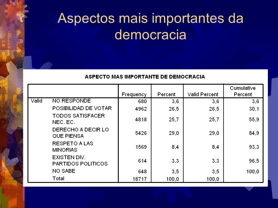 Aspectos mais importantes da democracia