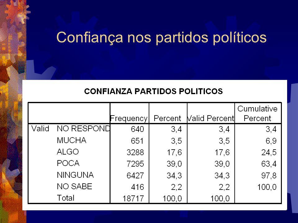 Confiança nos partidos políticos