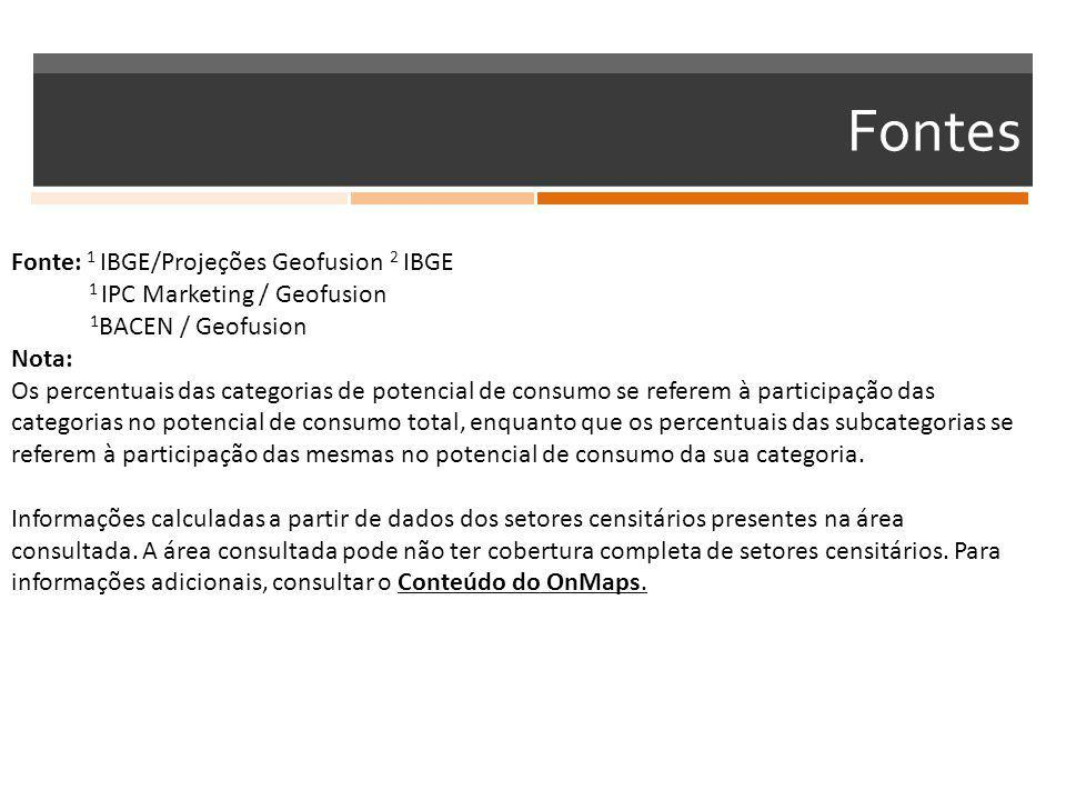 Fontes Fonte: 1 IBGE/Projeções Geofusion 2 IBGE 1 IPC Marketing / Geofusion 1 BACEN / Geofusion Nota: Os percentuais das categorias de potencial de co