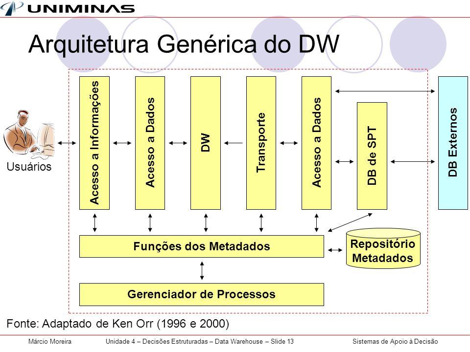 Sistemas de Apoio à DecisãoMárcio MoreiraUnidade 4 – Decisões Estruturadas – Data Warehouse – Slide 13 Arquitetura Genérica do DW Acesso a Informações