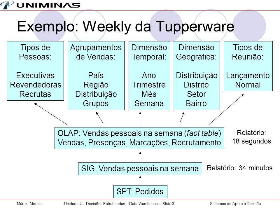 Sistemas de Apoio à DecisãoMárcio MoreiraUnidade 4 – Decisões Estruturadas – Data Warehouse – Slide 3 Exemplo: Weekly da Tupperware SPT: Pedidos SIG: