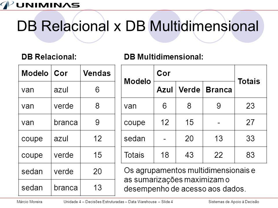 Sistemas de Apoio à DecisãoMárcio MoreiraUnidade 4 – Decisões Estruturadas – Data Warehouse – Slide 4 DB Relacional x DB Multidimensional DB Relaciona