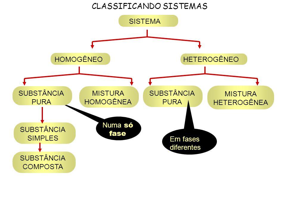 CLASSIFICANDO SISTEMAS SISTEMA HOMOGÊNEOHETEROGÊNEO SUBSTÂNCIA SIMPLES SUBSTÂNCIA COMPOSTA MISTURA HOMOGÊNEA SUBSTÂNCIA PURA Numa só fase SUBSTÂNCIA P