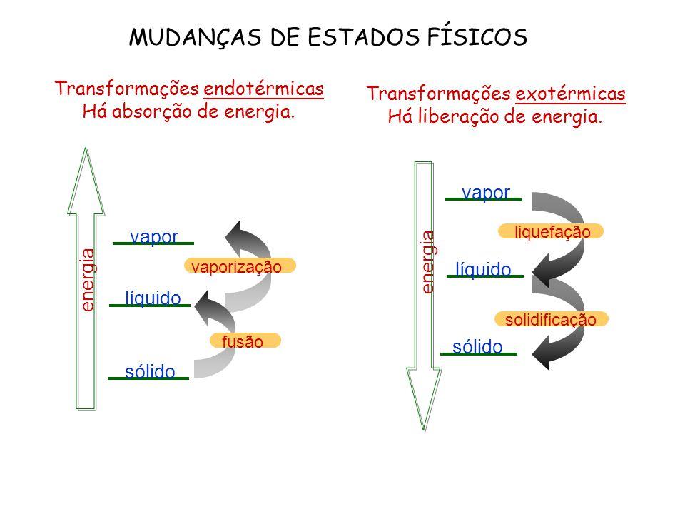 MUDANÇAS DE ESTADOS FÍSICOS Transformações endotérmicas Há absorção de energia. energia sólido líquido vapor vaporização fusão energia sólido líquido