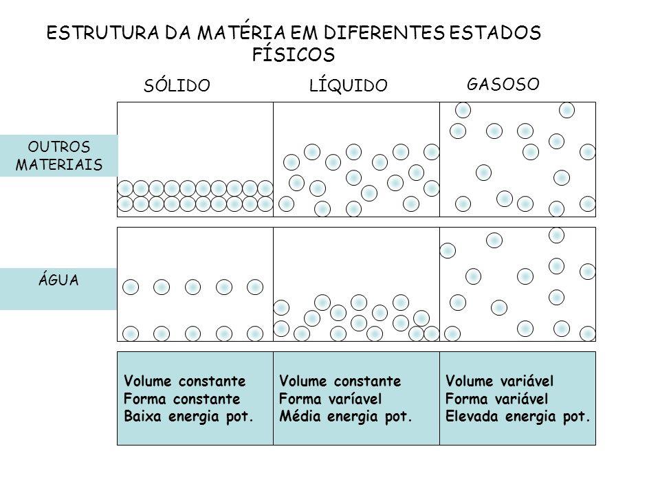 ESTRUTURA DA MATÉRIA EM DIFERENTES ESTADOS FÍSICOS SÓLIDOLÍQUIDO GASOSO ÁGUA OUTROS MATERIAIS Volume constante Forma constante Baixa energia pot. Volu