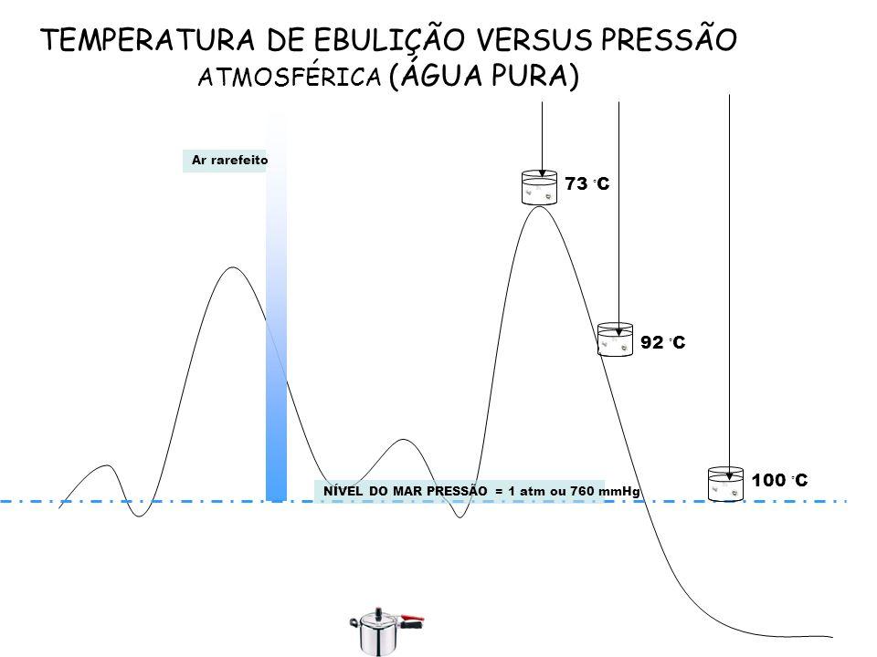 TEMPERATURA DE EBULIÇÃO VERSUS PRESSÃO ATMOSFÉRICA (ÁGUA PURA) NÍVEL DO MAR PRESSÃO = 1 atm ou 760 mmHg 100 ◦ C 73 ◦ C 92 ◦ C Ar rarefeito