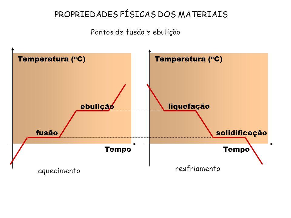 PROPRIEDADES FÍSICAS DOS MATERIAIS Pontos de fusão e ebulição Temperatura ( o C) fusão ebulição Temperatura ( o C) liquefação solidificação aqueciment