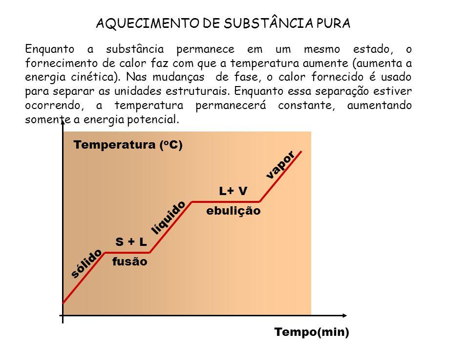 L+ V sólido líquido vapor Tempo(min) fusão ebulição S + L Temperatura ( o C) Enquanto a substância permanece em um mesmo estado, o fornecimento de cal