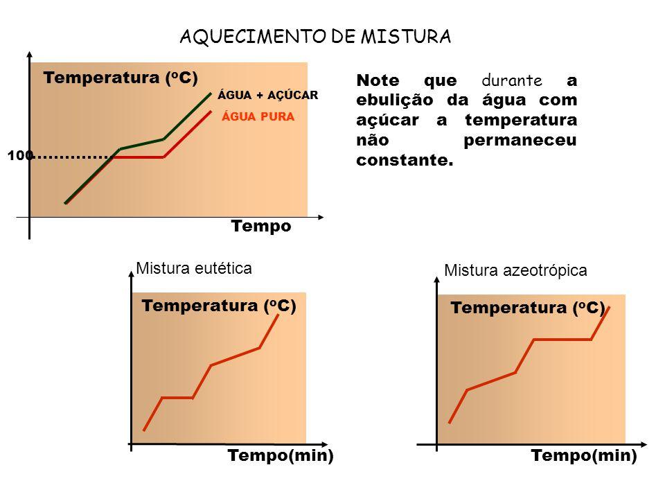 AQUECIMENTO DE MISTURA Note que durante a ebulição da água com açúcar a temperatura não permaneceu constante. Temperatura ( o C) 100 ÁGUA PURA ÁGUA +