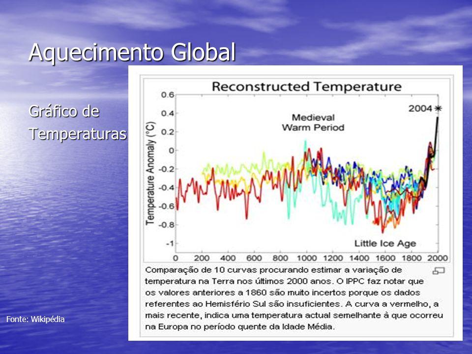 Aquecimento Global Gráfico de Temperaturas Fonte: Wikipédia