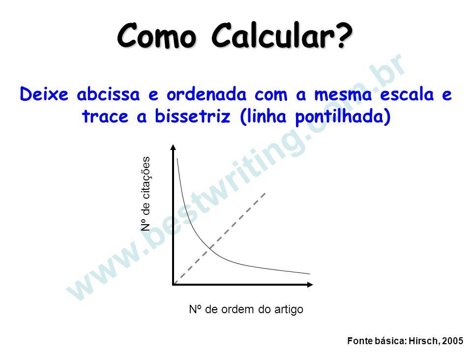 www.bestwriting.com.br Como Calcular? Deixe abcissa e ordenada com a mesma escala e trace a bissetriz (linha pontilhada) Nº de citações Nº de ordem do