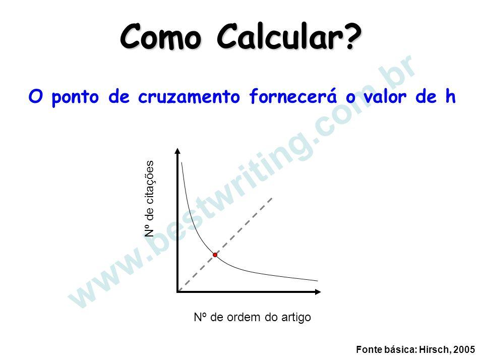 www.bestwriting.com.br Como Calcular? O ponto de cruzamento fornecerá o valor de h Nº de citações Nº de ordem do artigo Fonte básica: Hirsch, 2005