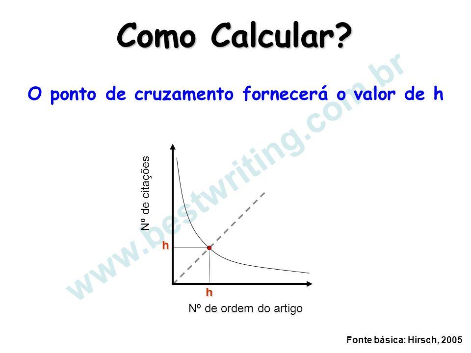 www.bestwriting.com.br Como Calcular? Fonte básica: Hirsch, 2005 Nº de citações Nº de ordem do artigo h h O ponto de cruzamento fornecerá o valor de h