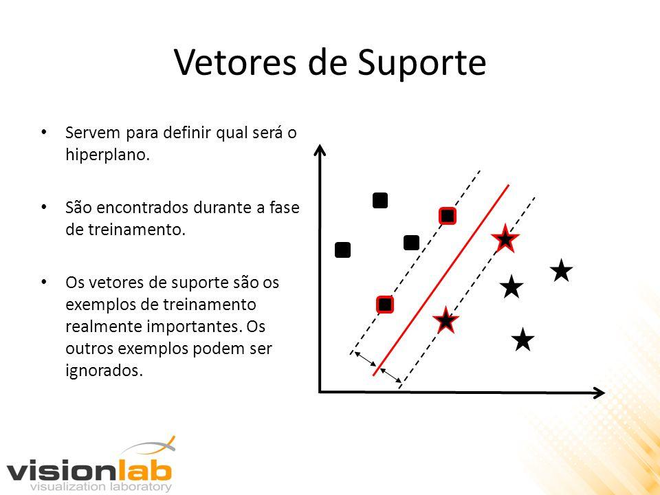 Vetores de Suporte • Servem para definir qual será o hiperplano. • São encontrados durante a fase de treinamento. • Os vetores de suporte são os exemp