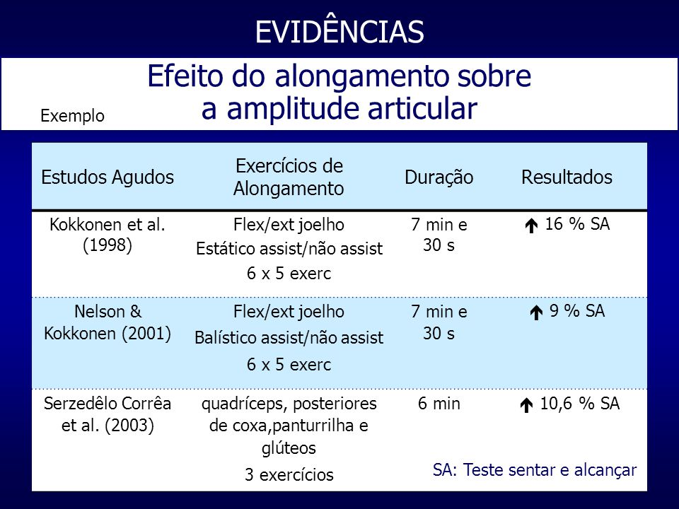 Estudos Agudos Exercícios de Alongamento DuraçãoResultados Kokkonen et al.