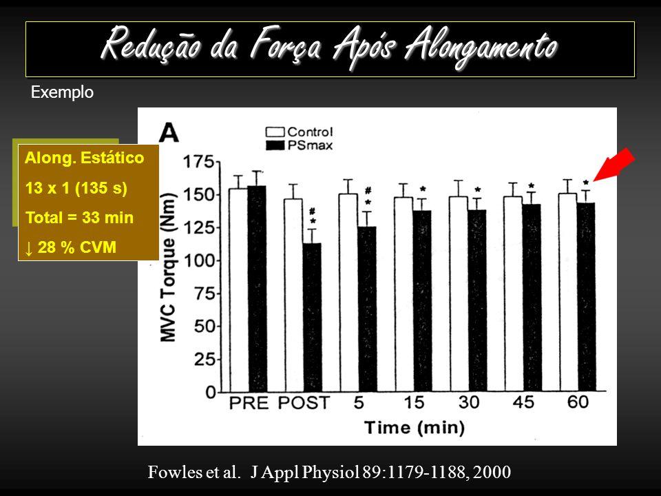 Fowles et al.J Appl Physiol 89:1179-1188, 2000 Redução da Força Após Alongamento Along.