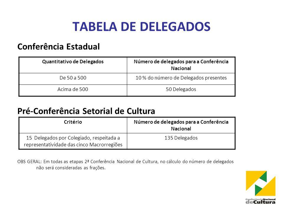 TABELA DE DELEGADOS Conferência Estadual Pré-Conferência Setorial de Cultura OBS GERAL: Em todas as etapas 2ª Conferência Nacional de Cultura, no cálculo do número de delegados não será consideradas as frações.