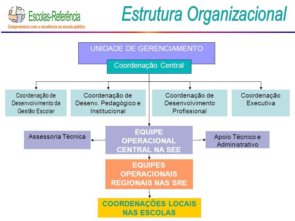 UNIDADE DE GERENCIAMENTO Coordenação Central Coordenação de Desenvolvimento da Gestão Escolar Coordenação de Desenv. Pedagógico e Institucional Coorde
