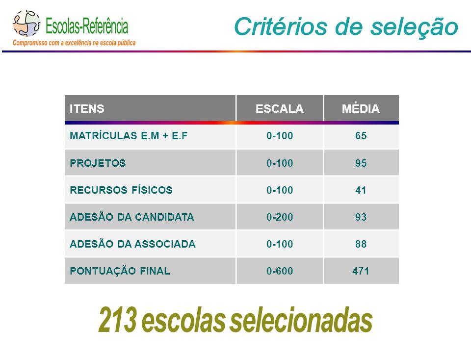 ITENSESCALAMÉDIA MATRÍCULAS E.M + E.F0-10065 PROJETOS0-10095 RECURSOS FÍSICOS0-10041 ADESÃO DA CANDIDATA0-20093 ADESÃO DA ASSOCIADA0-10088 PONTUAÇÃO FINAL0-600471