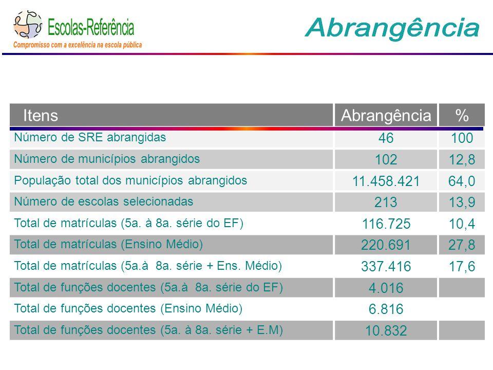 ItensAbrangência% Número de SRE abrangidas 46100 Número de municípios abrangidos 10212,8 População total dos municípios abrangidos 11.458.42164,0 Número de escolas selecionadas 21313,9 Total de matrículas (5a.
