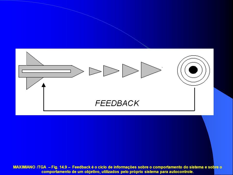 MAXIMIANO /TGA – Fig. 14.9 – Feedback é o ciclo de informações sobre o comportamento do sistema e sobre o comportamento de um objetivo, utilizados pel