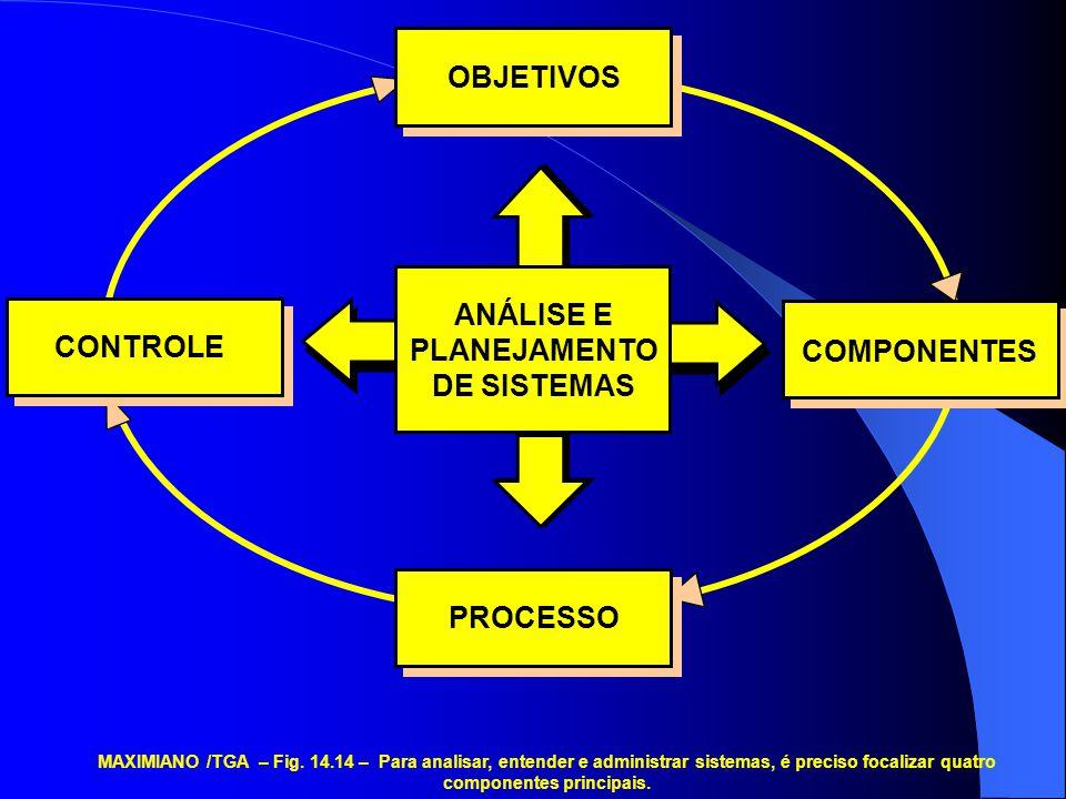 OBJETIVOS COMPONENTES PROCESSOCONTROLE ANÁLISE E PLANEJAMENTO DE SISTEMAS MAXIMIANO /TGA – Fig. 14.14 – Para analisar, entender e administrar sistemas