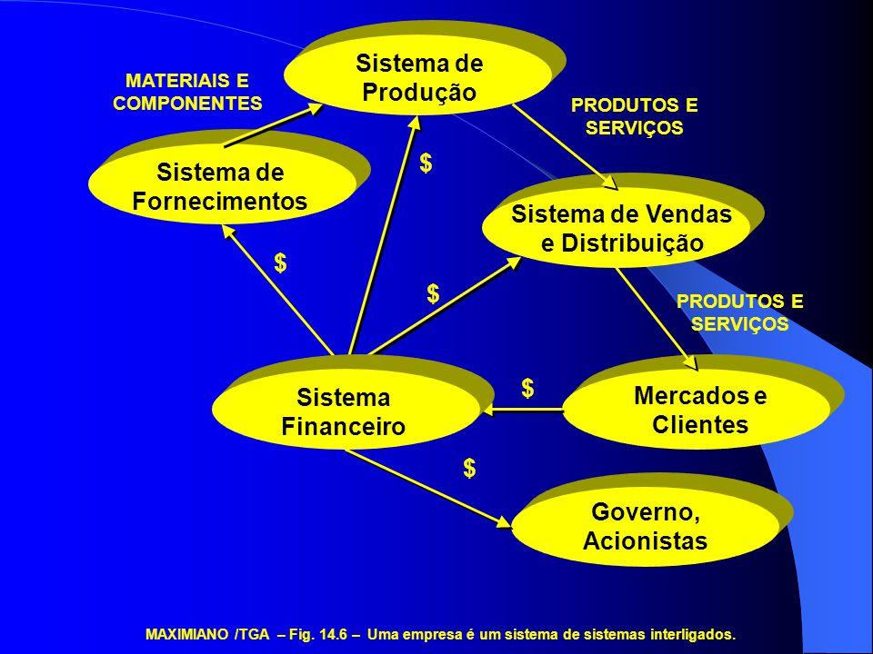 FEEDBACK (Realimentação) SISTEMA MAXIMIANO /TGA – Fig.