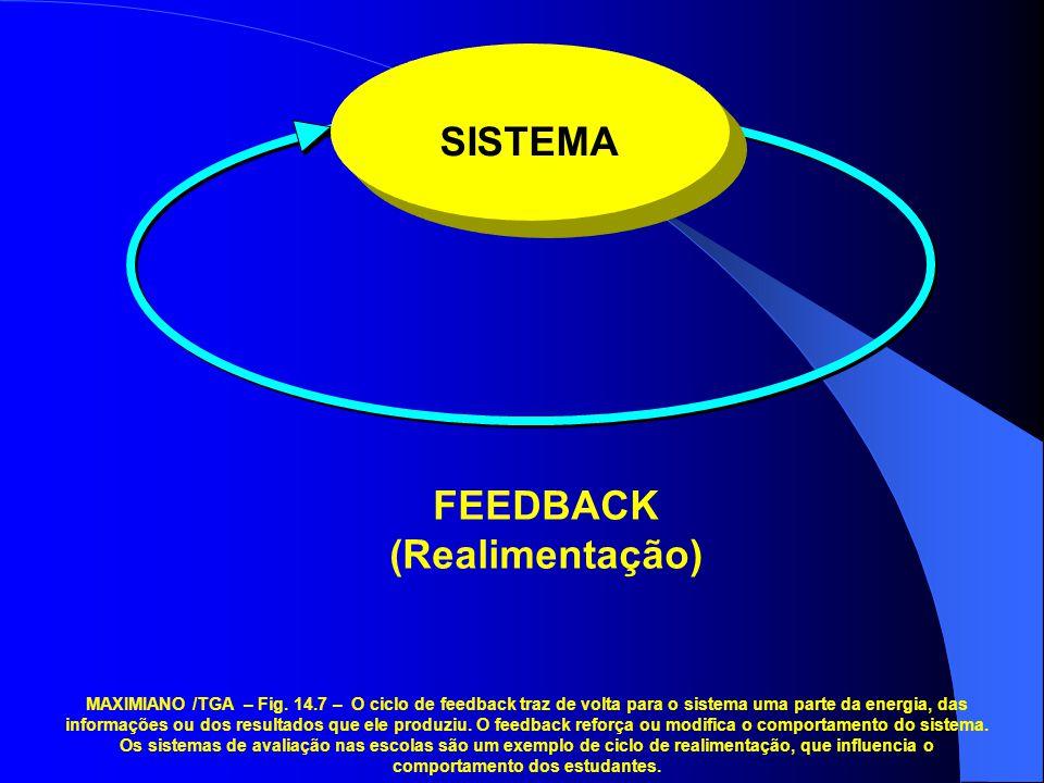 FEEDBACK (Realimentação) SISTEMA MAXIMIANO /TGA – Fig. 14.7 – O ciclo de feedback traz de volta para o sistema uma parte da energia, das informações o