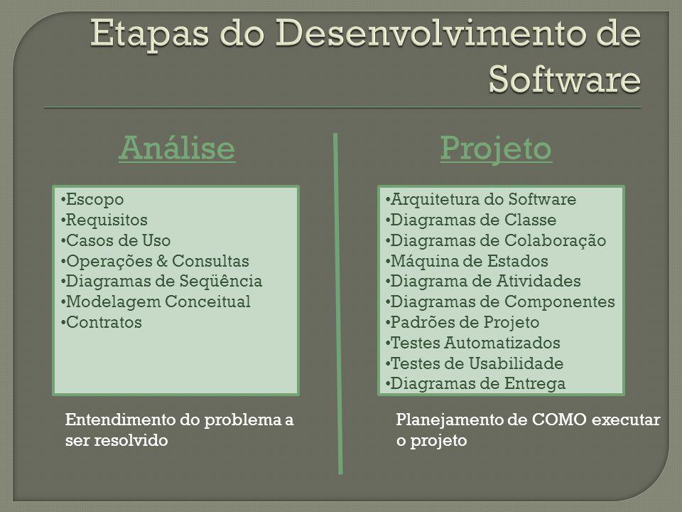 AnáliseProjeto • Escopo • Requisitos • Casos de Uso • Operações & Consultas • Diagramas de Seqüência • Modelagem Conceitual • Contratos • Arquitetura