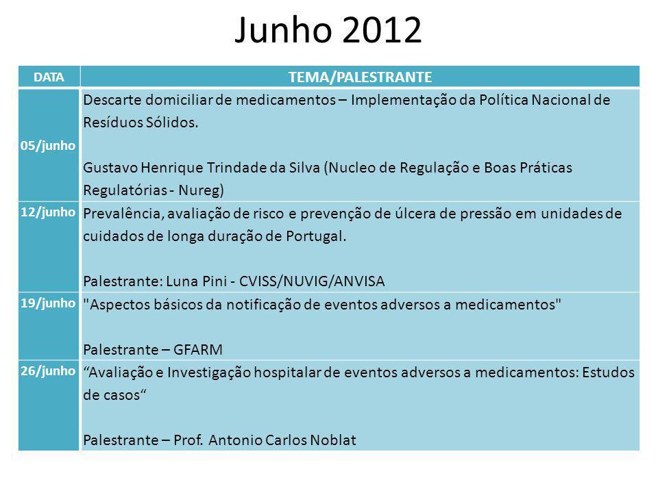 Junho 2012 DATA TEMA/PALESTRANTE 05/junho Descarte domiciliar de medicamentos – Implementação da Política Nacional de Resíduos Sólidos. Gustavo Henriq