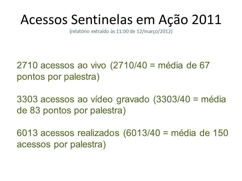 Acessos Sentinelas em Ação 2011 (relatório extraído às 11:00 de 12/março/2012) 2710 acessos ao vivo (2710/40 = média de 67 pontos por palestra) 3303 a