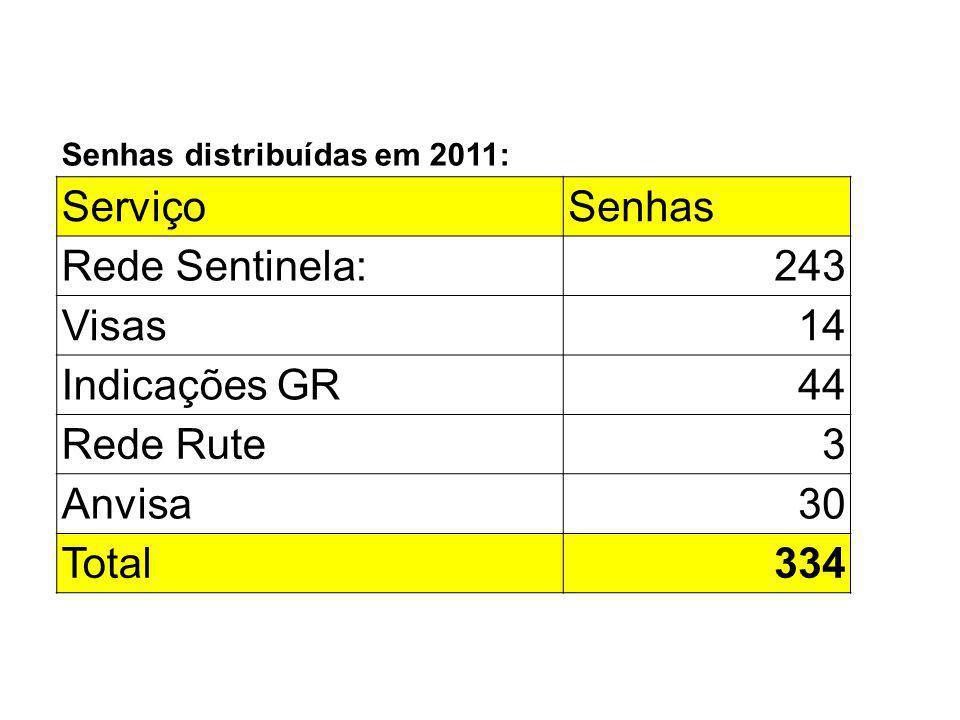 Senhas distribuídas em 2011: ServiçoSenhas Rede Sentinela:243 Visas14 Indicações GR44 Rede Rute3 Anvisa30 Total334