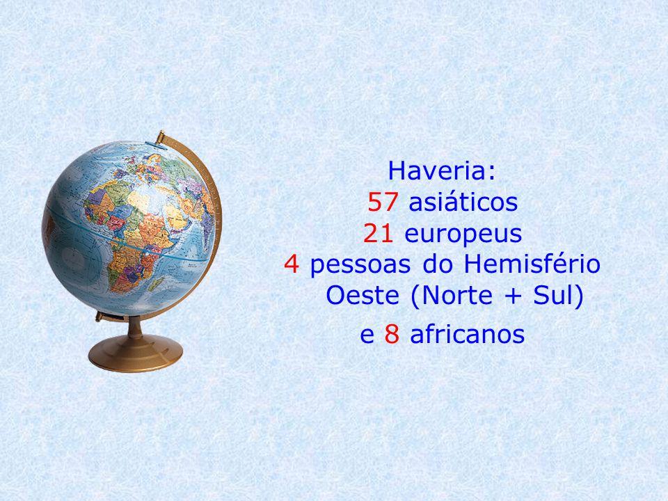 Haveria: 57 asiáticos 21 europeus 4 pessoas do Hemisfério Oeste (Norte + Sul) e 8 africanos