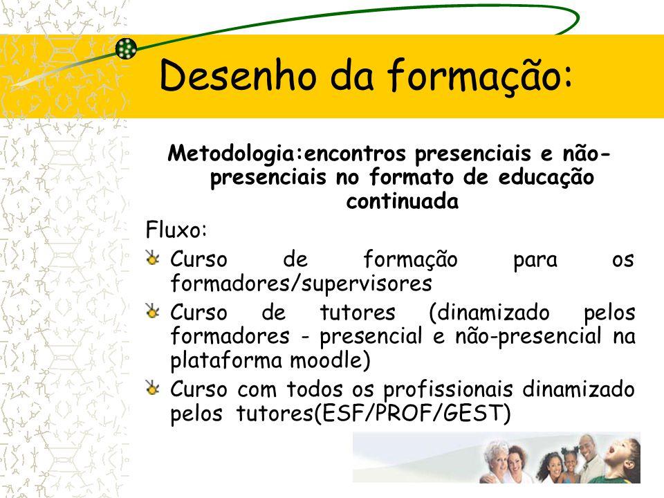 Desenho da formação: Metodologia:encontros presenciais e não- presenciais no formato de educação continuada Fluxo: Curso de formação para os formadore