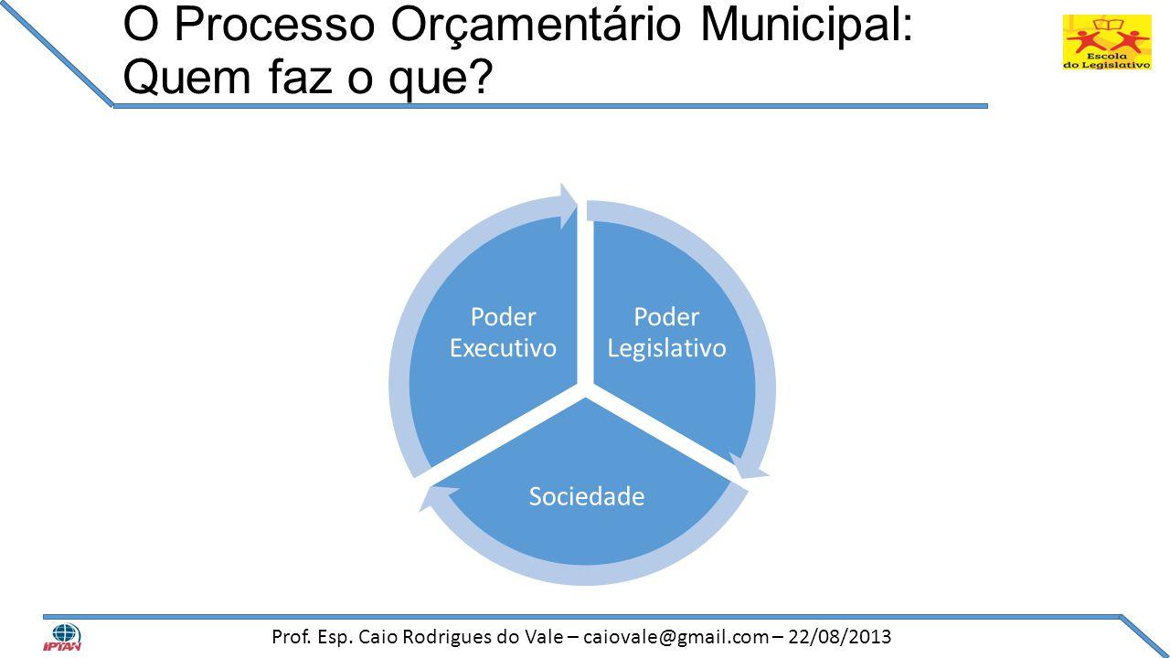 O Processo Orçamentário Municipal: Quem faz o que? Poder Legislativo Sociedade Poder Executivo Prof. Esp. Caio Rodrigues do Vale – caiovale@gmail.com