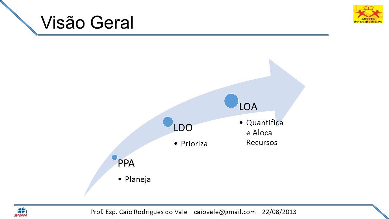 Visão Geral PPA •Planeja LDO •Prioriza LOA •Quantifica e Aloca Recursos Prof. Esp. Caio Rodrigues do Vale – caiovale@gmail.com – 22/08/2013