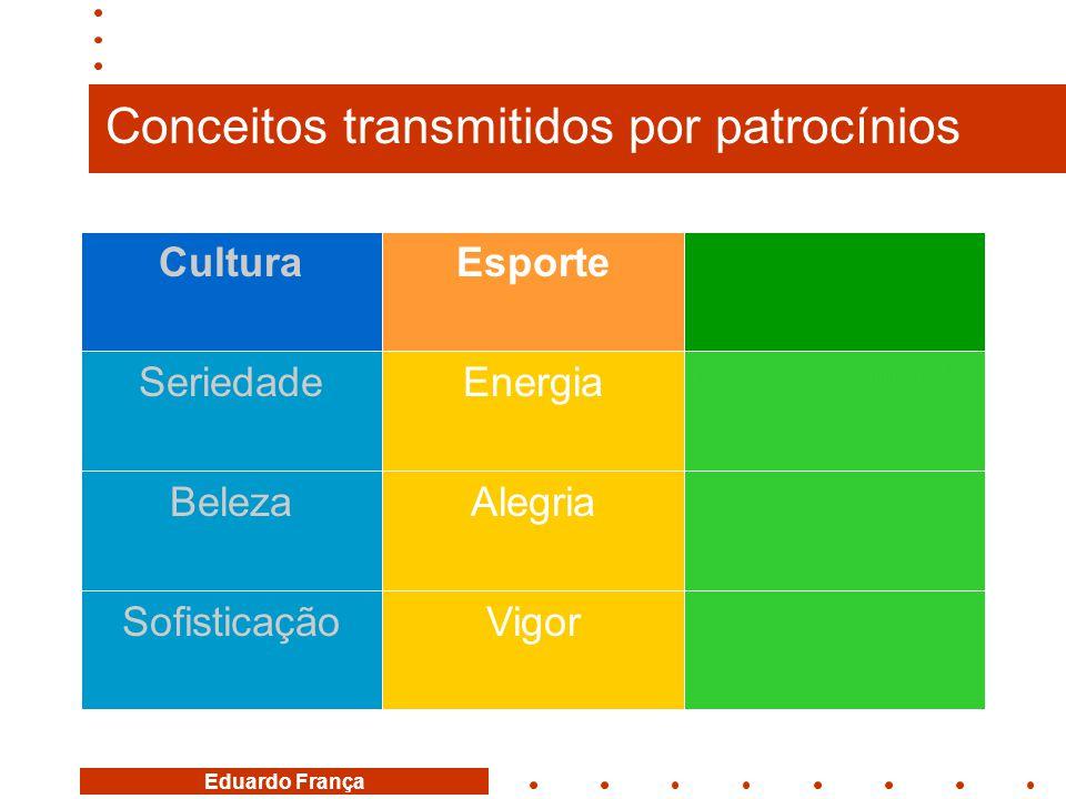 Eduardo França Conceitos transmitidos por patrocínios MaturidadeVigorSofisticação CompromissoAlegriaBeleza Responsabilidade EnergiaSeriedade SocialEsp