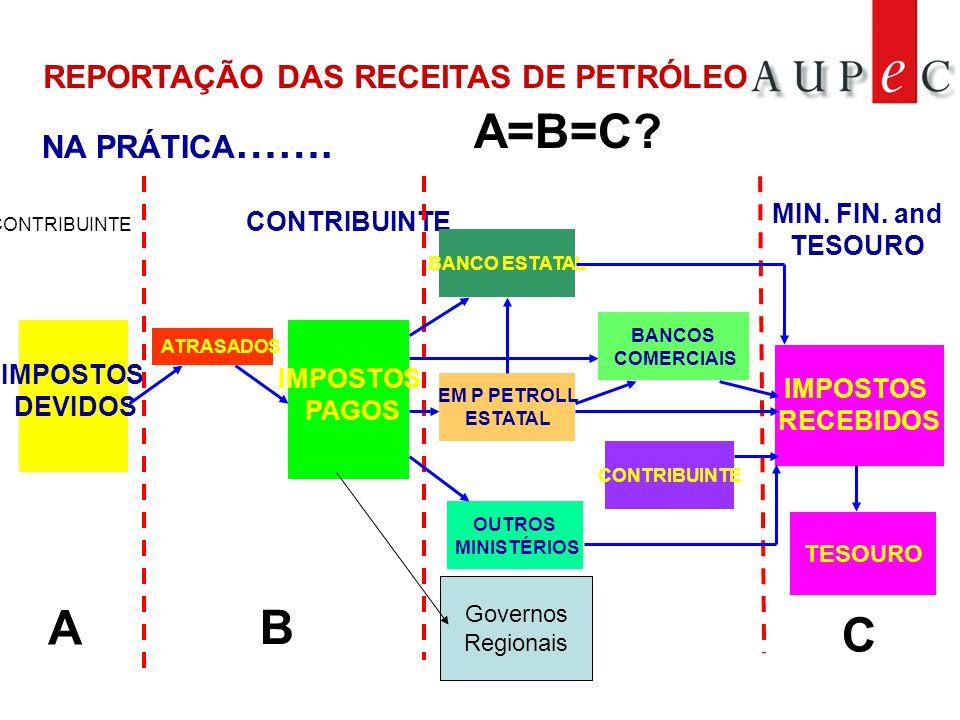 NA PRÁTICA …….IMPOSTOS RECEBIDOS CONTRIBUINTE A B A=B=C.