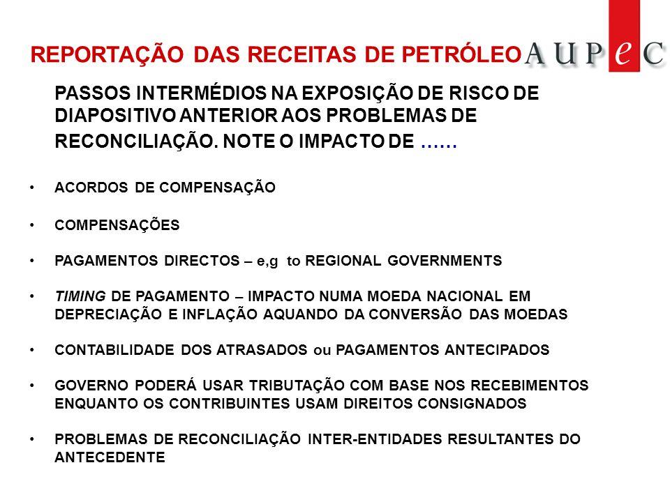 PASSOS INTERMÉDIOS NA EXPOSIÇÃO DE RISCO DE DIAPOSITIVO ANTERIOR AOS PROBLEMAS DE RECONCILIAÇÃO.