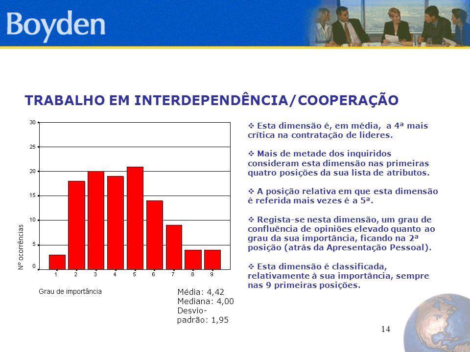 14 TRABALHO EM INTERDEPENDÊNCIA/COOPERAÇÃO  Esta dimensão é, em média, a 4ª mais crítica na contratação de lideres.