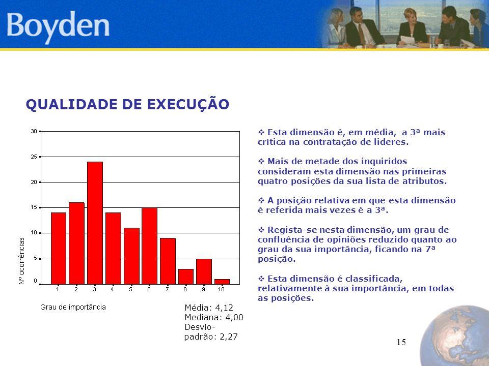 15 QUALIDADE DE EXECUÇÃO  Esta dimensão é, em média, a 3ª mais crítica na contratação de lideres.