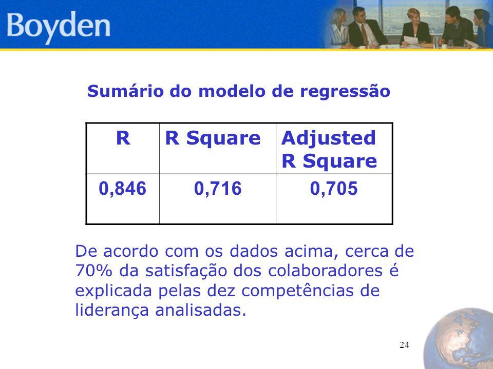 24 RR SquareAdjusted R Square 0,8460,7160,705 Sumário do modelo de regressão De acordo com os dados acima, cerca de 70% da satisfação dos colaboradores é explicada pelas dez competências de liderança analisadas.
