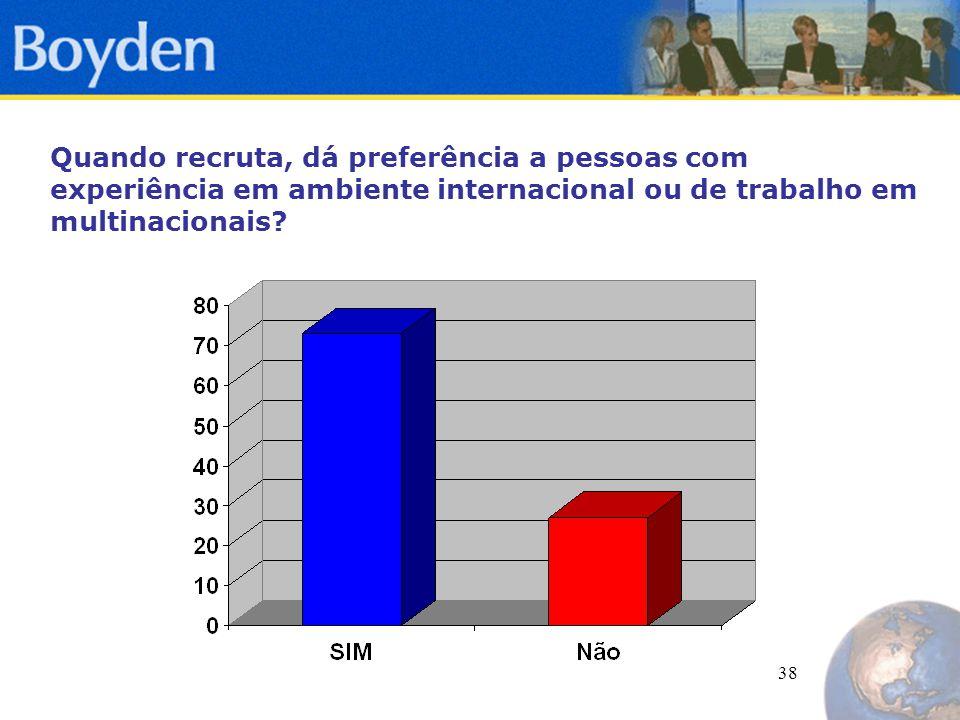 38 Quando recruta, dá preferência a pessoas com experiência em ambiente internacional ou de trabalho em multinacionais?
