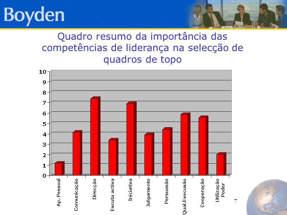 8 APRESENTAÇÃO PESSOAL  É a dimensão, em média, menos crítica na contratação de lideres.