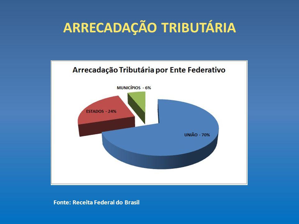 ARRECADAÇÃO TRIBUTÁRIA Fonte: Receita Federal do Brasil